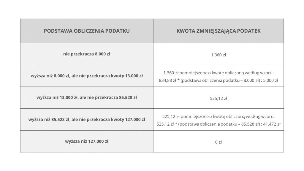 kwoty zmniejszające podatek - tabelka do wpisu podatek od najmu