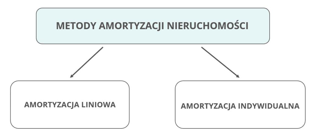 amortyzacja mieszkania - metody amortyzacji