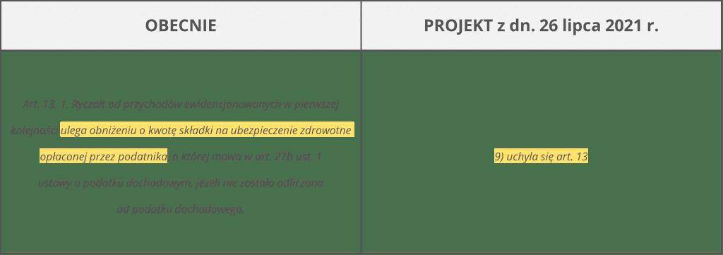 polski ład a wynajem - obniżenie ryczałtu